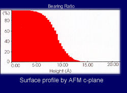 Sapphire Substrate Surface Profile